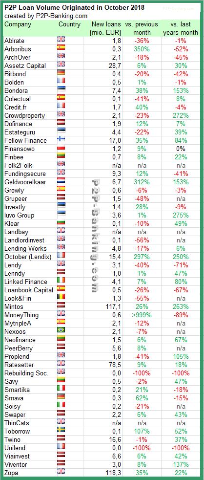 P2P Lending Statistic October 2018