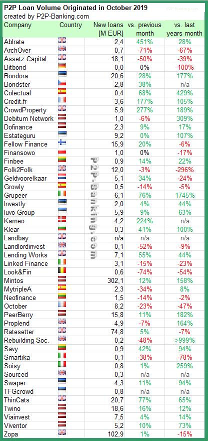 p2p lending statistic october 2019