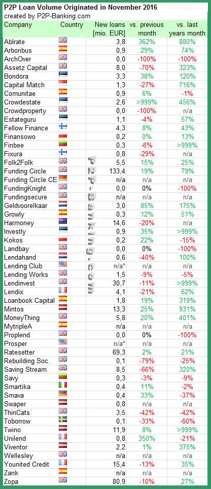 P2P Lending Statistic 11/2016