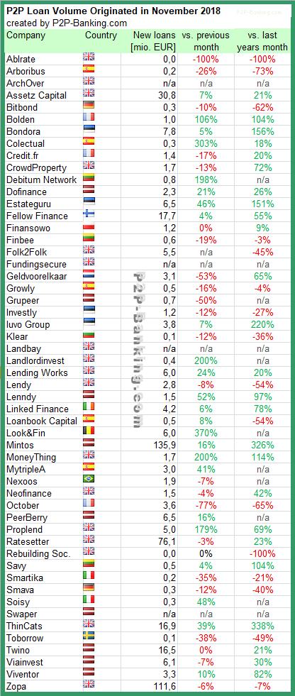 P2P Lending statistics November 2018