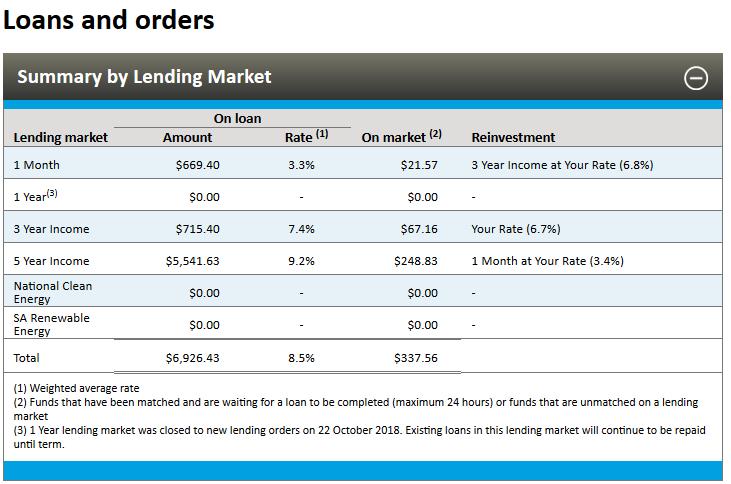 ratesetter australia loans