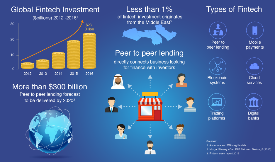 UAE fintech and p2p lending